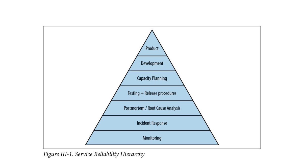 Site Reliability Hierarchy